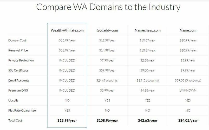 wealthy affiliate review - Wealthy Affiliate Domain Compare